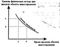 Характер зависимости между временем продажи объекта инвестирования и уровнем финансовых потер