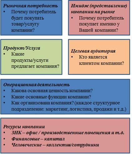 Анализ бизнес плана компании бизнес план риэлтор