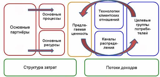 Модели для бизнес плана прием цветмета бизнес идея