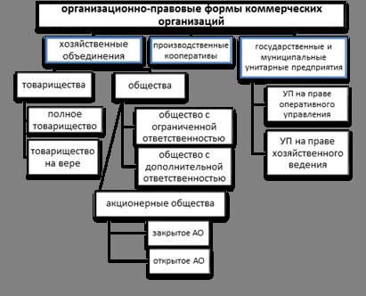 Товарищества и общества организационная структура