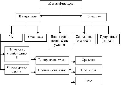 Классификация резервов предприятия