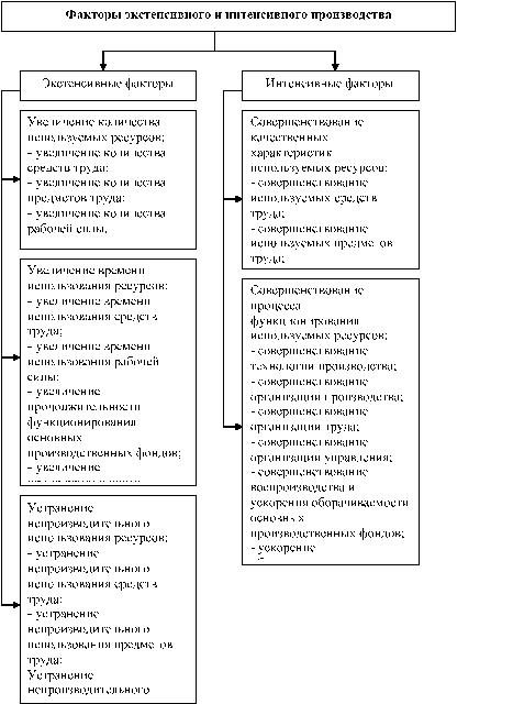 Классификация факторов и резервов экстенсивного и интенсивного развития производства