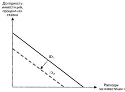 Смещение кривой инвестиционного спроса