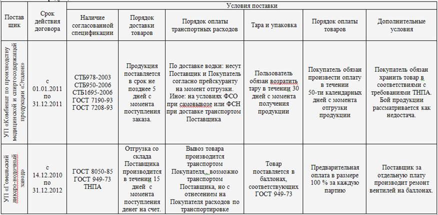 таблица анализа договоров