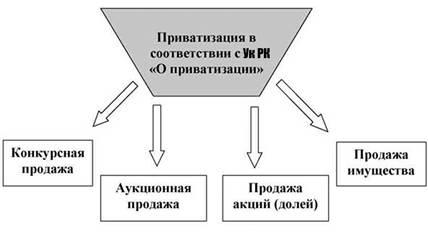 Разгосударствление, Приватизация: цели, методы и принципы ...