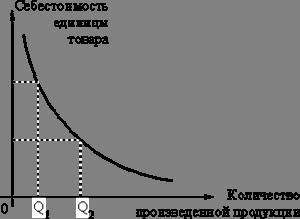 Эффект экономии на масштабе