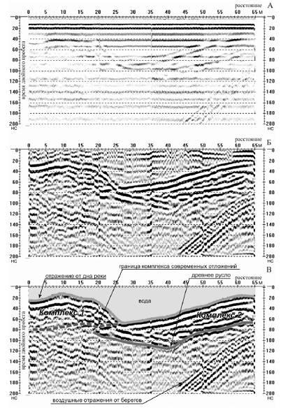 интерпретация георадиолокационных данных старовойтов