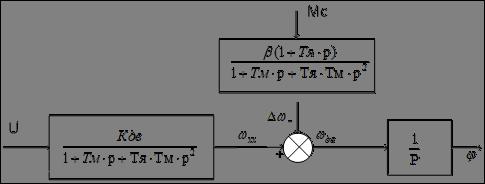 Математическая девушка модель работы двигателя работа девушке моделью североморск