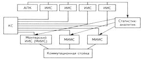 Организационная структура ЦБР