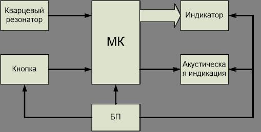 Схема зарядного устройства для шуруповёрта на 18 вольт Принципиальная схема секундомера для