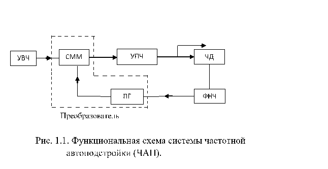 Структурная схема супергетеродинного приемника дополнительным включением