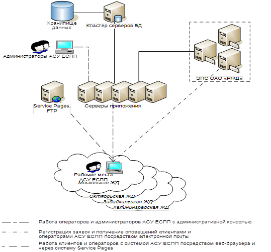 Связь компонент программного комплекса АСУ ЕСПП