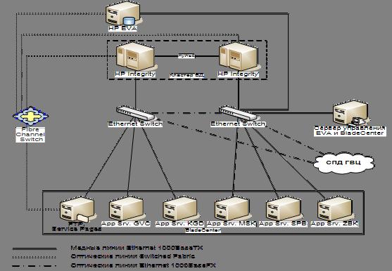 Логическая схема архитектуры системы АСУ ЕСПП