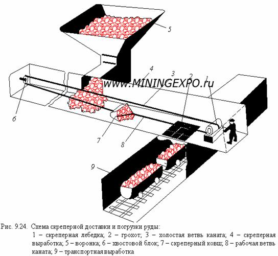 Доставка руд конвейером характеристика элеваторы волгоградской области
