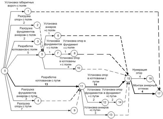 модели производства работ