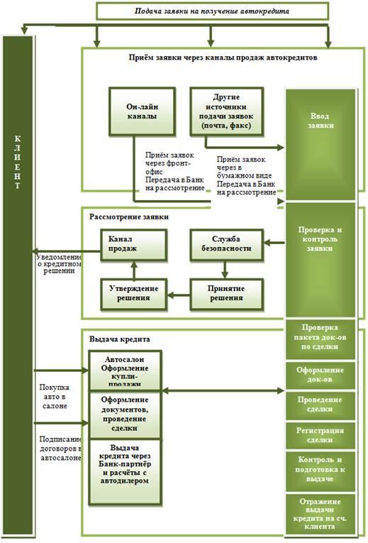 Сбербанк осуществляет кредитование юридических лиц (в том числе без залога).