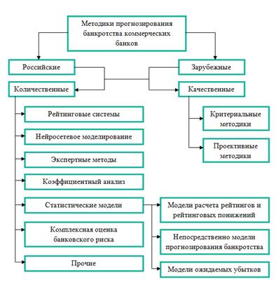 методики и анализ прогнозирования банкротства