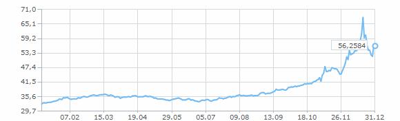 Соотношение евро к доллару стратегии форекс 4 индикатора ma