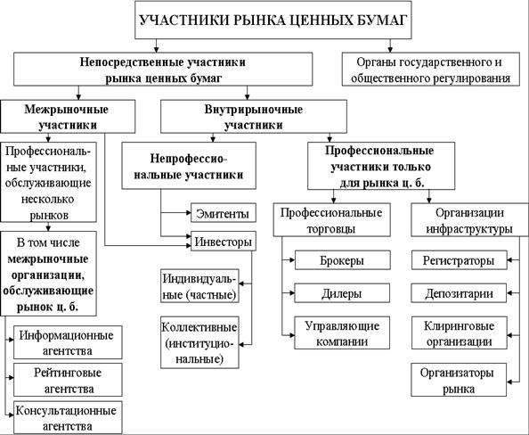 Рынок ценных бумаг: тесты и задачи Боровкова Валерия