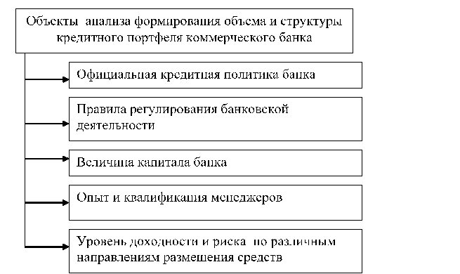 методика анализа банкротства банка