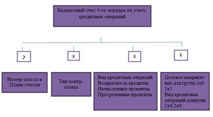 порядок учета кредитов банки онлайн кредит хабаровск