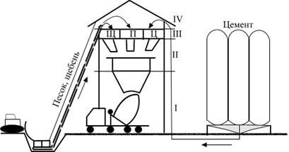 Винтовыми конвейерами привод транспортера купить