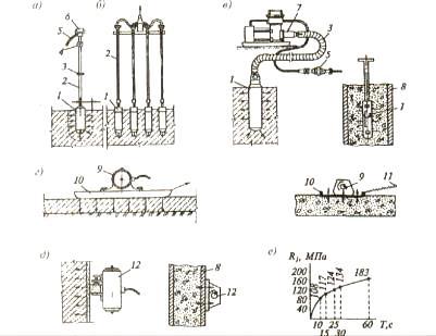 Состав процесса укладки бетонной смеси изделия из фибробетона производство