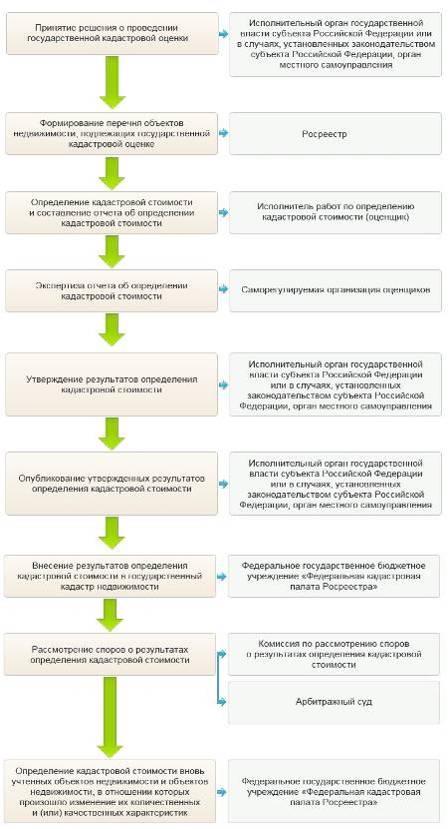 Кадастровая оценка земельных участков решение задач задачи на движение с решением и таблицей