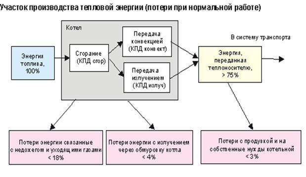 3. Виды и краткая характеристика потерь энергии и ресурсов в тепловых сетях.