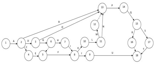 Метод решения задача сетевого планирования и управления решение задач по теорий бухучета