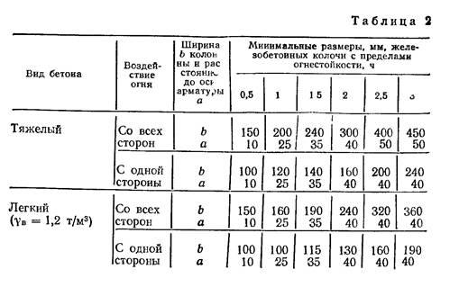 Расчет огнестойкости железобетонных колонн перемычки железобетонные могилев