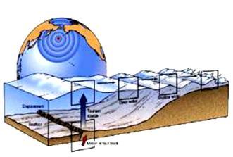 Морские гидрологические опасные явления реферат 6533