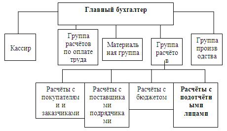 школа имени маяковского бухгалтерия