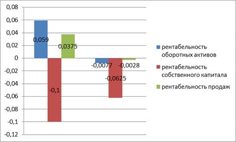 Динамика изменения рентабельности денежных средств ОДО