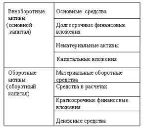 Активы организации