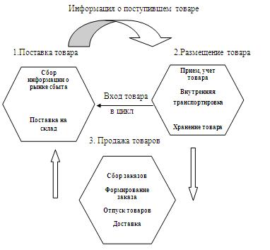 Автоматизация продажи товаров администратор битрикс задачи