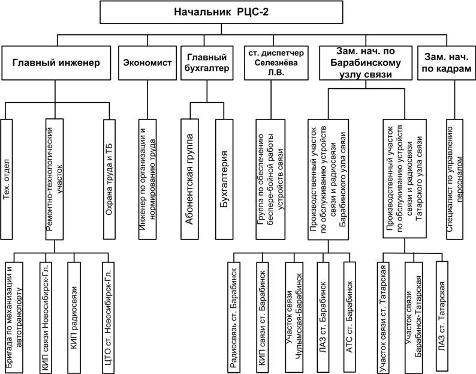 Структура бухгалтерии на предприятии пример консультация бухгалтера барнаул