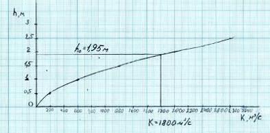 График зависимости h=f(K) для определения глубины при нормальном расходе в деривационном канале
