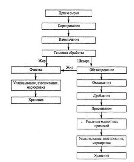 Подготовительные процессы при производстве комбикормов Технологическая схема производства технического жира