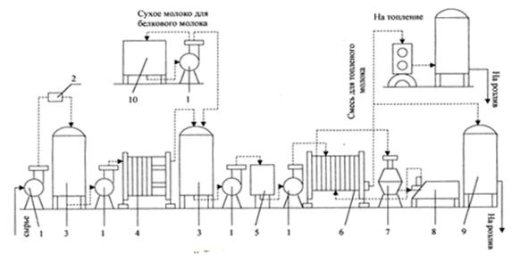 Схема технологического процесса молока 738