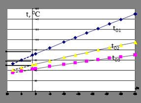 Температура воды после элеватора транспортер т4 1991 года