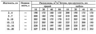 Расход заполнителя на 1 м3 бетонной смеси готовый цементный раствор купить витебск