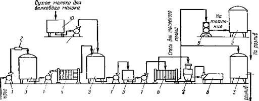 Схема технологического процесса молока 876