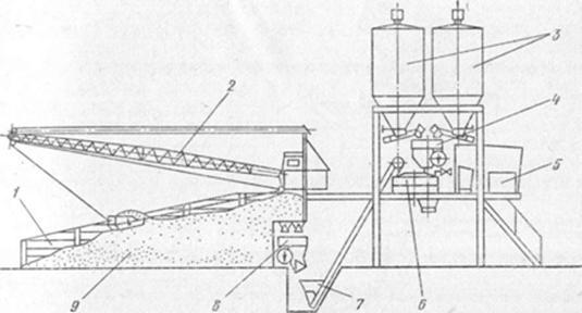 Приготовление бетонной смеси с применением бетоносмесителя бронки бетон
