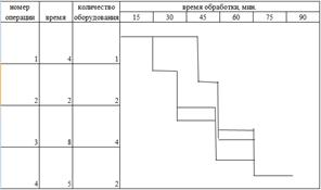 график движения деталей при последовательно-параллельном виде