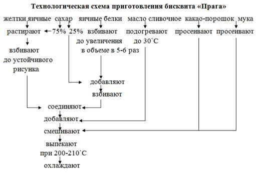 Схема рыба по русски 381