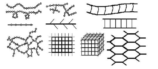 Геометрическая форма макромолекул картинки