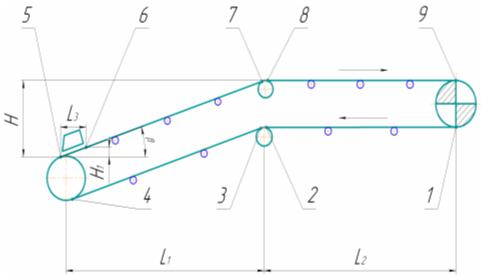 диаграмма натяжения конвейера
