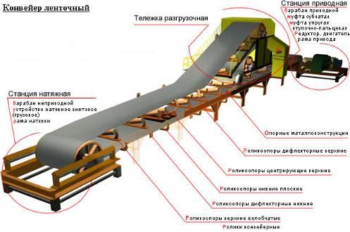 Ленточный конвейер обогатительной фабрики конвейер смерти отряд 731 2004 торрент