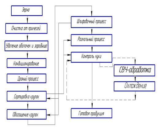 Технологическая схема очистка зерна на элеваторе из рук в руки фольксваген транспортер т5